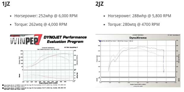 So you've seen the numbers, the 2JZ makes about 30 horsepower and 20 lb-ft more than the 1JZ. This shouldn't be too much of a surprise to you, ...