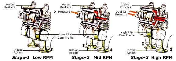3-stageVTEC